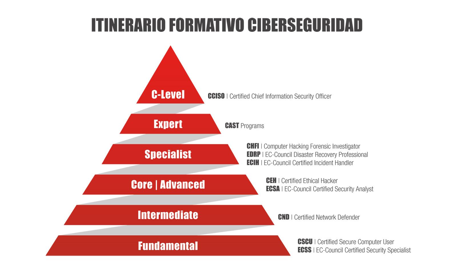 Itinerario Formativo Ciberseguridad