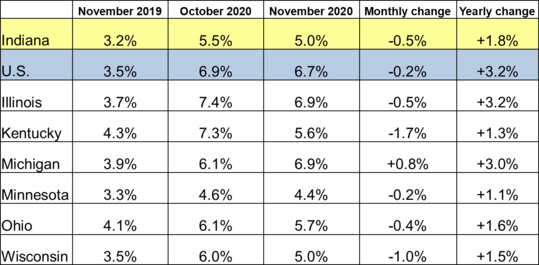 November 2020 Midwest Unemployment Rates