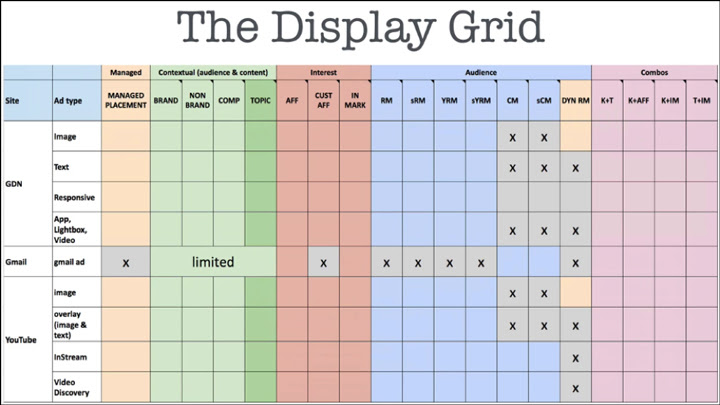 The Display Grid