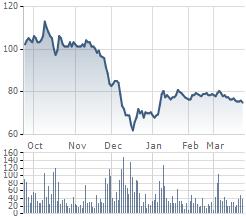 Diễn biến giao dịch cổ phiếu GAS thời gian gần đây
