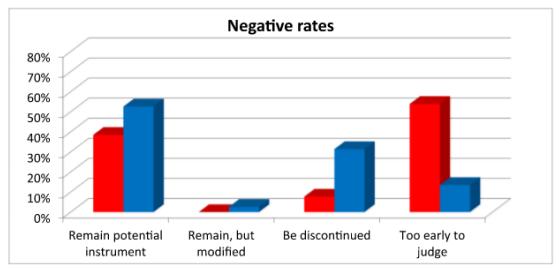 Tipos de interés negativos