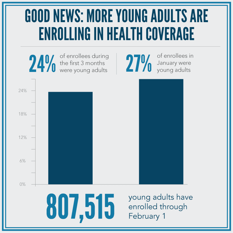 Good news: more young adults are enrolling in health coverage