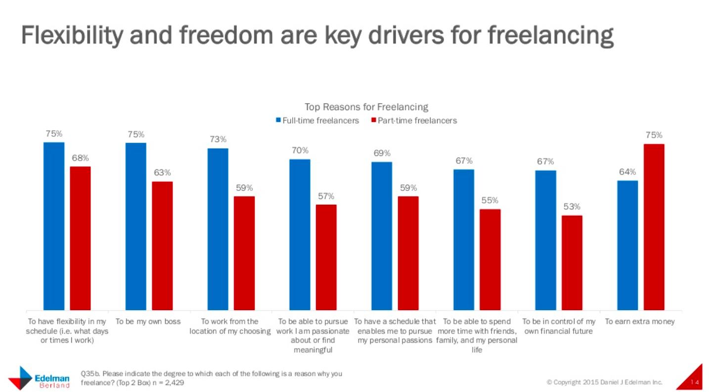 Freelancing flexibility freedom
