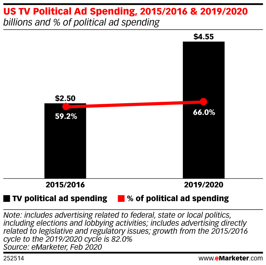 eMarketer-us-tv-political-ad-spending-20152016-20192020-billions-of-political-ad-spending-252514.jpeg
