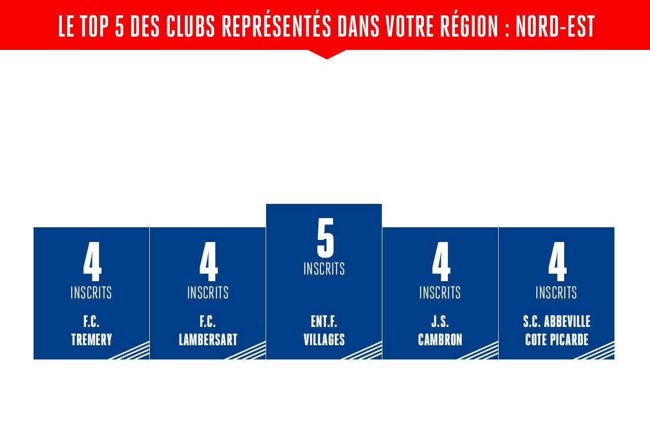 LE TOP 5 DES CLUBS REPRESENTES DANS VOTRE REGION