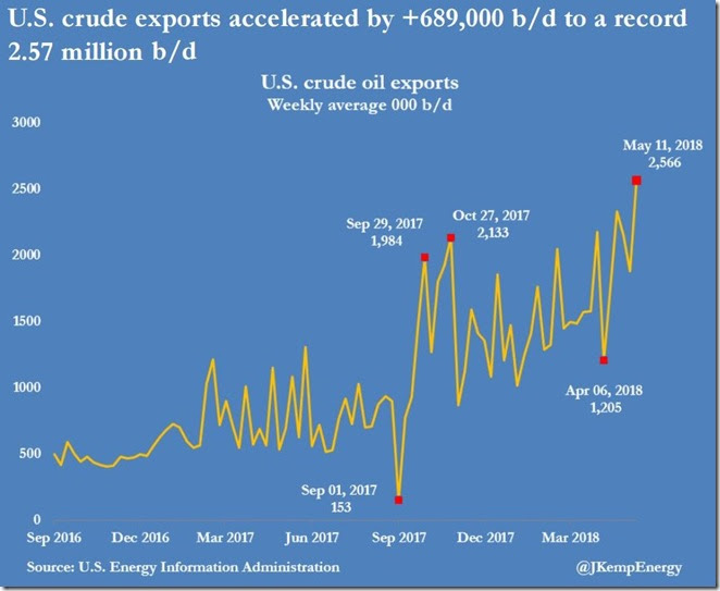 May 17 2018 crude oil exports as of May 11