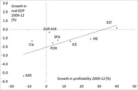 crescimento e lucratividade