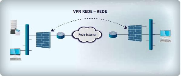 Firewall fazendo VPN Rede - Rede