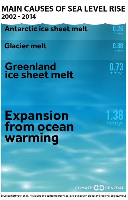 Image result for oceans are warming rapidly