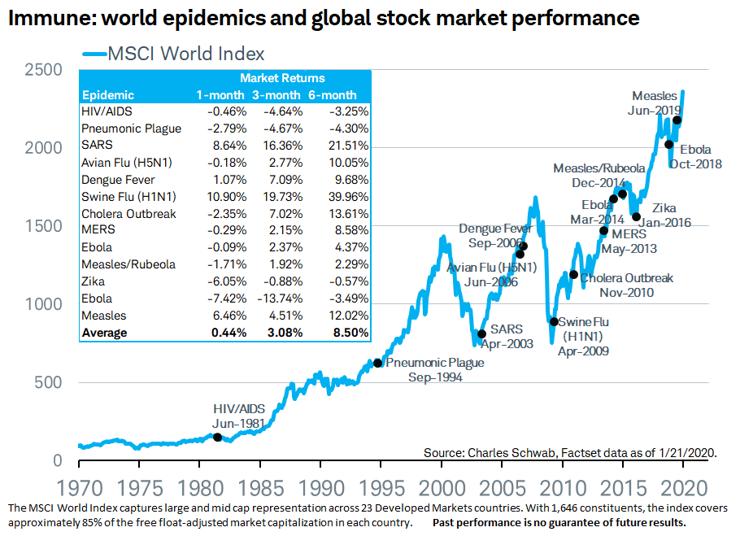 World epidemics and global stock market performance