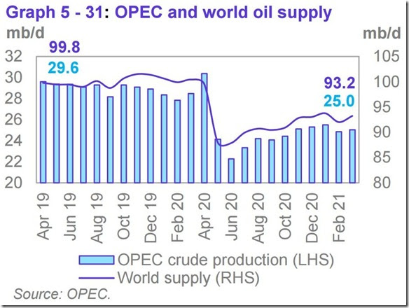 March 2021 OPEC report global oil supply