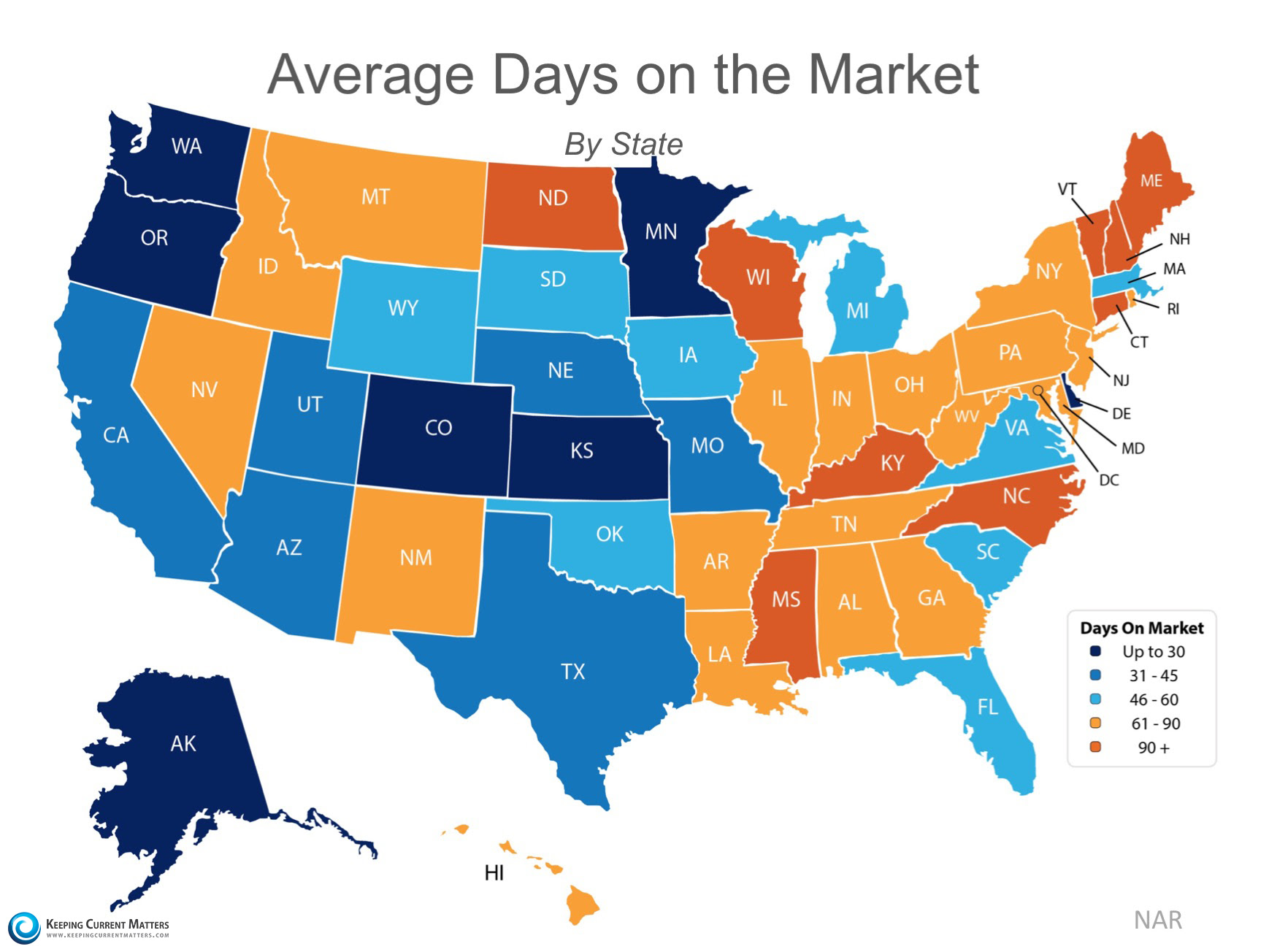 Homes Continue to Sell Quickly Nationwide | Keeping Current Matters