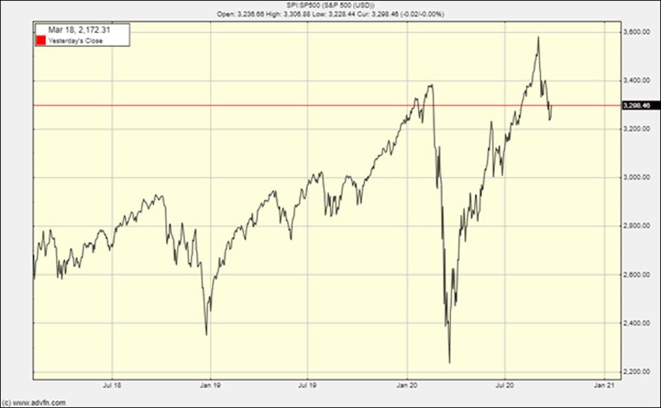 The S&P 500 chart is enough for me to want out of the market
