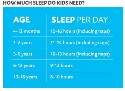 table showing recommended hours of sleep relative to child's age
