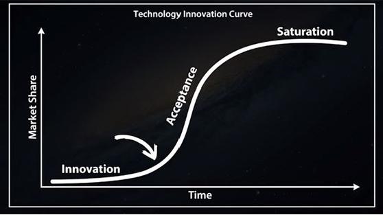 Technology Innovation Curve