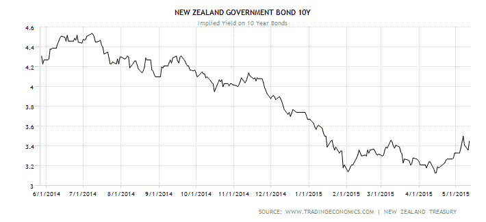 NZ Govt 10 Bonds