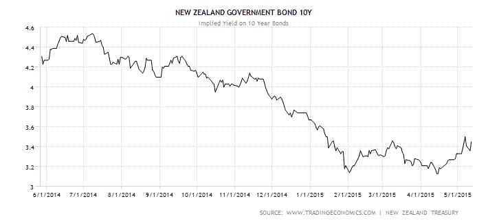 NZ Govt 10 Bonds