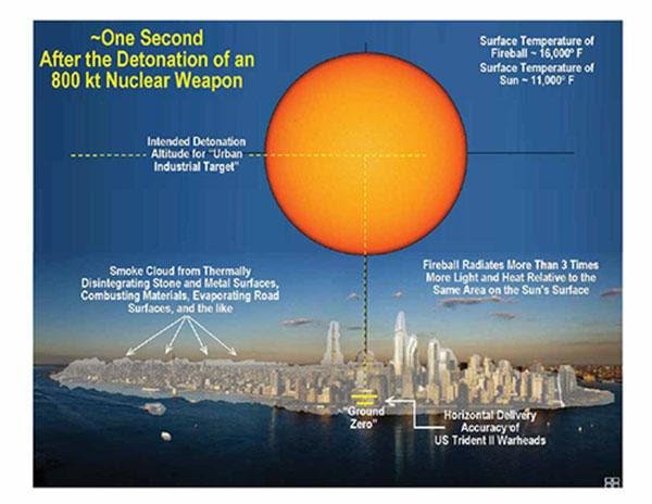 What would happen if an 800-kiloton nuclear warhead detonated above midtown Manhattan?
