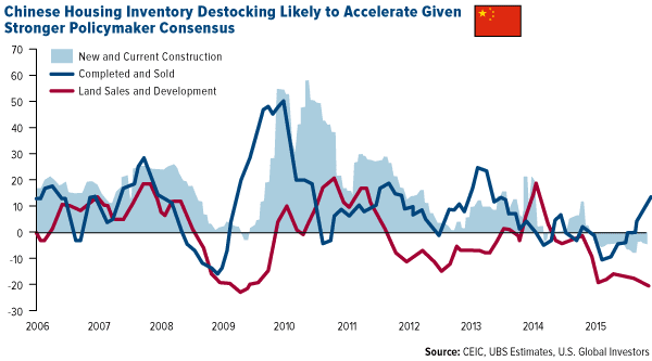 Chinese Housing Inventory Destocking Likely to Accelerate Given Stronger Policymaker Consensus