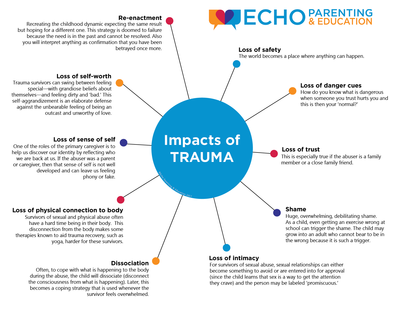 The Impact of Trauma | A New Echo Infographic | ACEsConnection