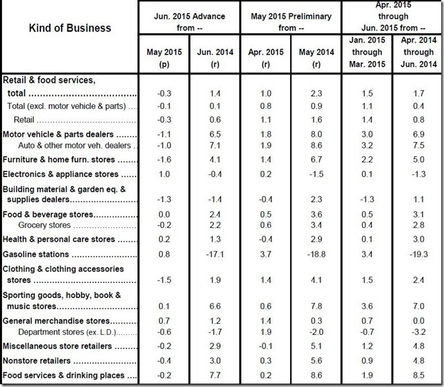 June 2015 retail sales