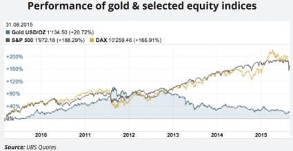 equities gold