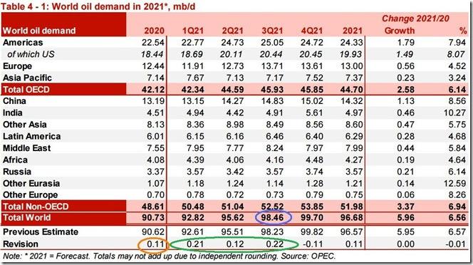 August 2021 OPEC report global oil demand