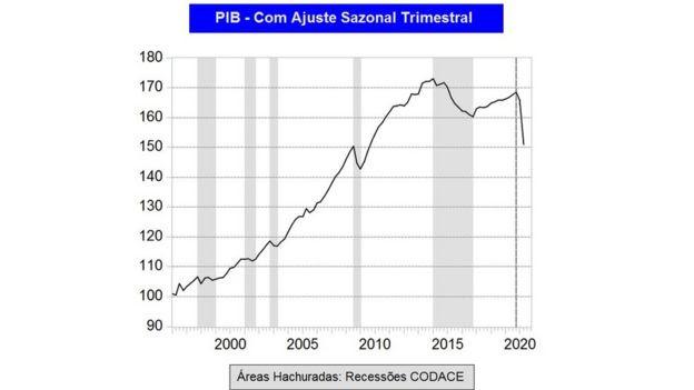 Gráfico de ciclos econômicos do Codace