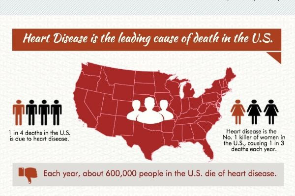Heart disease is leading cause of death in US