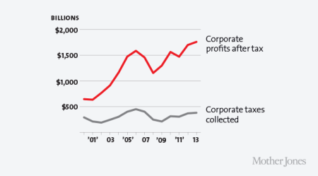 US corporate taxes