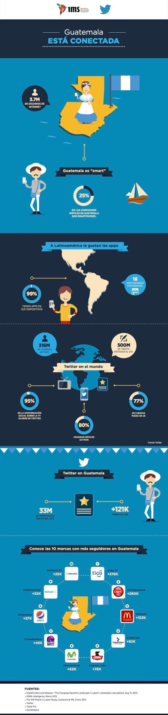 Twitter en Guatemala