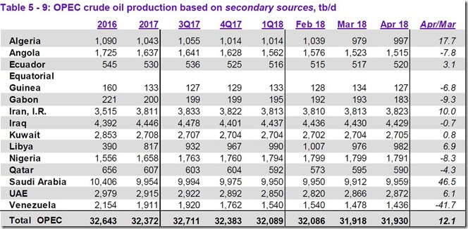 April 2018 OPEC crude output via secondary sources