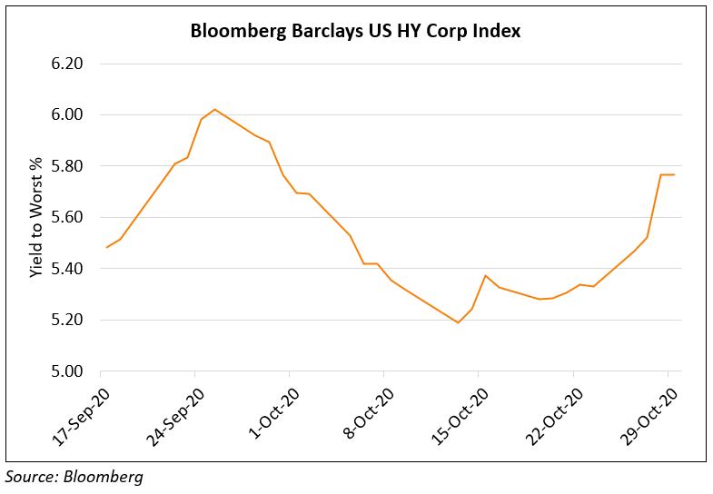 US HY Corp Index YTW-1