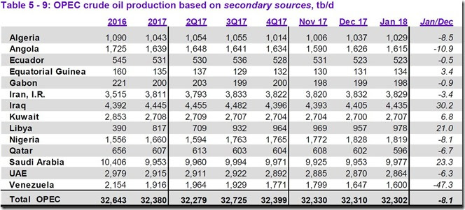 January 2018 OPEC crude output via secondary sources (2)