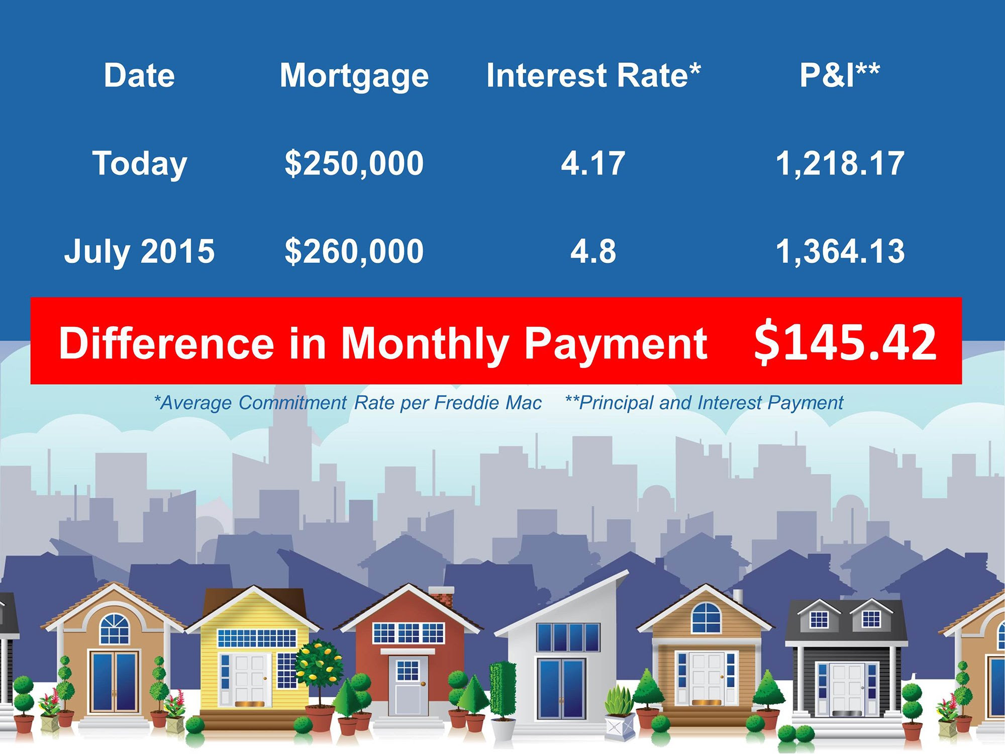 First Time Homebuyer's Cost of Waiting | Keeping Current Matters