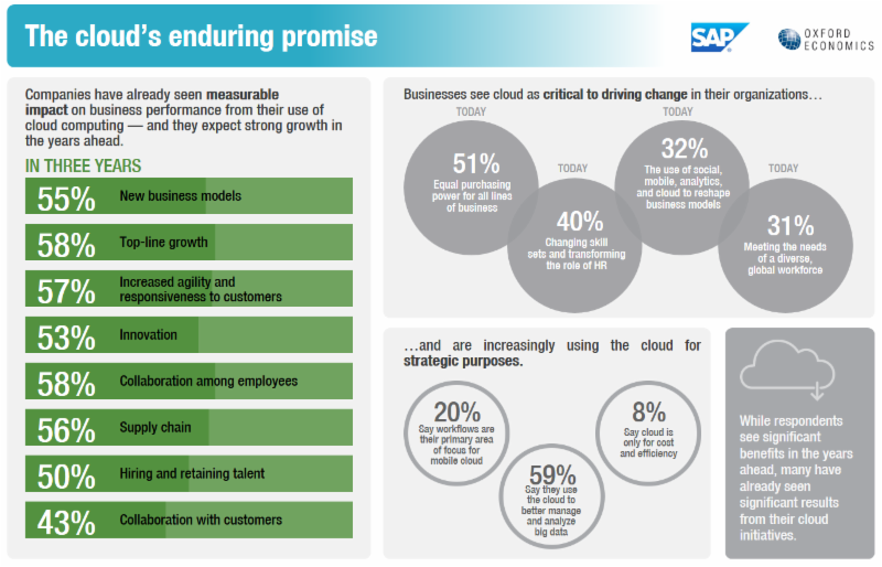 The cloud's enduring promise infograph