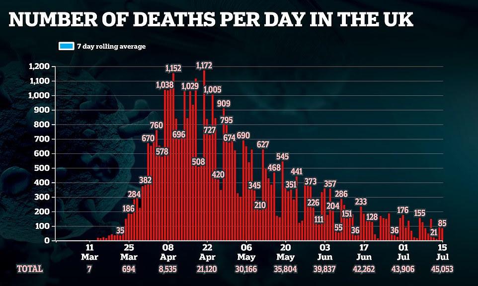 UK Death chart shwoing decline