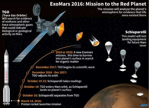 Image result for ESA EXOMARS 2020