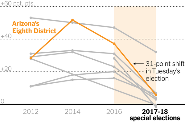 Republicans have fared far worse in recent special congressional elections compared with previous elections. Above, Arizona's Eighth District results as of April 25 at 12:00 a.m. Eastern.