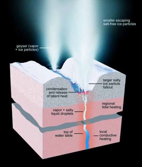 Encyladus geysers -1