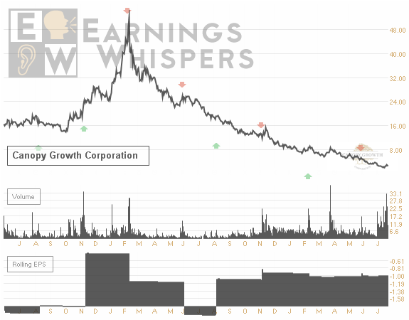 Earnings Whispers Chart for CGC