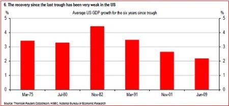 EUA recuperação fraca