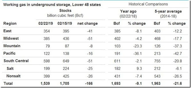 March 2 2019 natural gas storage as of February 22nd