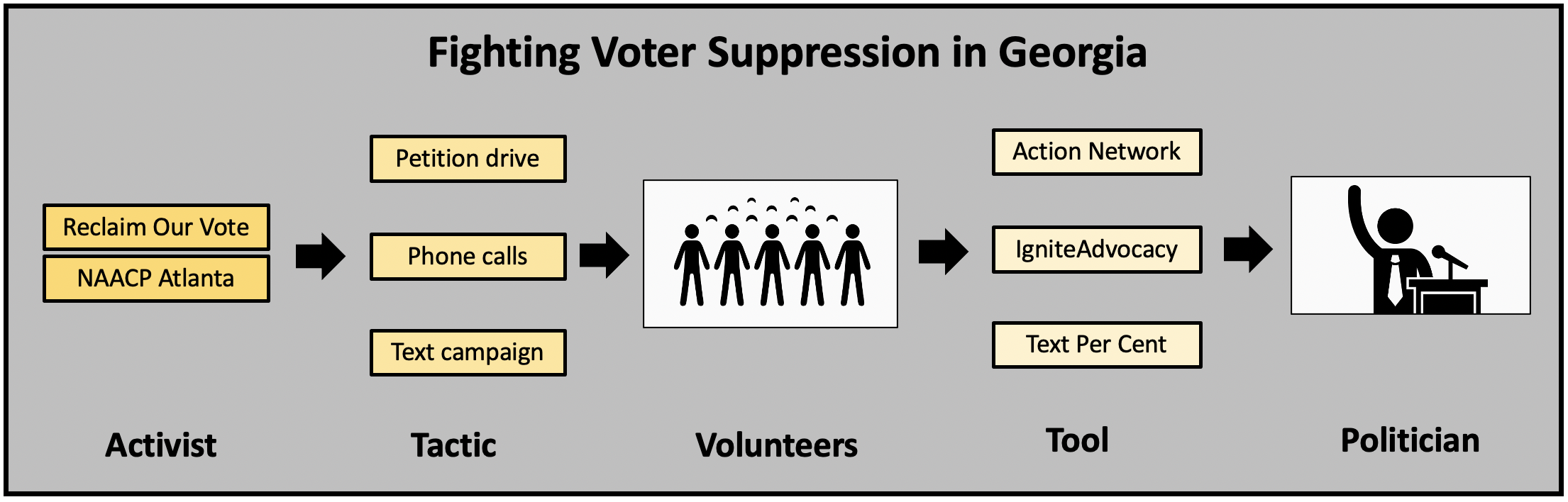 Activists mobilize outraged citizens to oppose new schemes to suppress voters in Georgia