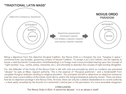 novus ordo graph_PARADIGM_NO graphthing