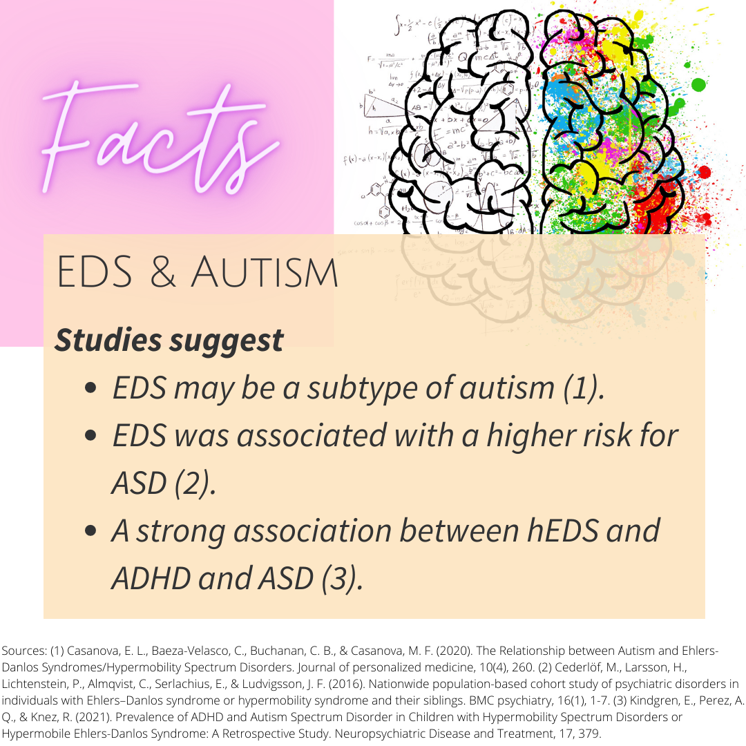 mage: Studies suggest EDS may be a subtype of autism (1). EDS was associated with a higher risk for ASD (2). A strong association between hEDS and ADHD and ASD (3). Sources: (1) Casanova, E. L., Baeza-Velasco, C., Buchanan, C. B., & Casanova, M. F. (2020). The Relationship between Autism and Ehlers-Danlos Syndromes/Hypermobility Spectrum Disorders. Journal of personalized medicine, 10(4), 260. (2) Cederlöf, M., Larsson, H., Lichtenstein, P., Almqvist, C., Serlachius, E., & Ludvigsson, J. F. (2016). Nationwide population-based cohort study of psychiatric disorders in individuals with Ehlers–Danlos syndrome or hypermobility syndrome and their siblings. BMC psychiatry, 16(1), 1-7. (3) Kindgren, E., Perez, A. Q., & Knez, R. (2021). Prevalence of ADHD and Autism Spectrum Disorder in Children with Hypermobility Spectrum Disorders or Hypermobile Ehlers-Danlos Syndrome: A Retrospective Study. Neuropsychiatric Disease and Treatment, 17, 379.