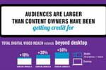 Infographie : la montée en puissance de la vidéo multi-écrans aux USA