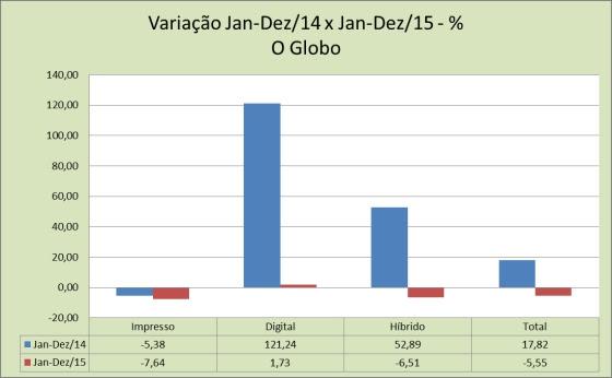 20160221_gráfico_variação_percentual_o globo_jan-dez-14 vs jan-dez-15