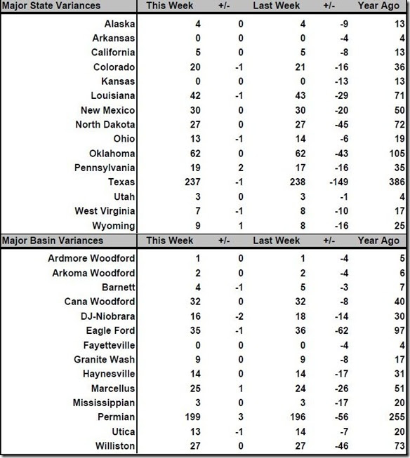 August 26 2016 rig count summary