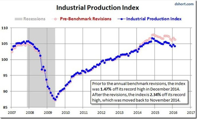 April 2016 industrial production revisions